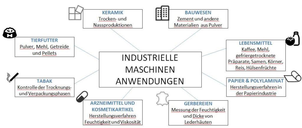 Settori_applicazione.de